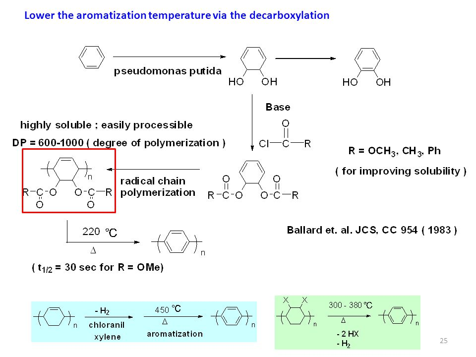 25 Lower the aromatization temperature via the decarboxylation