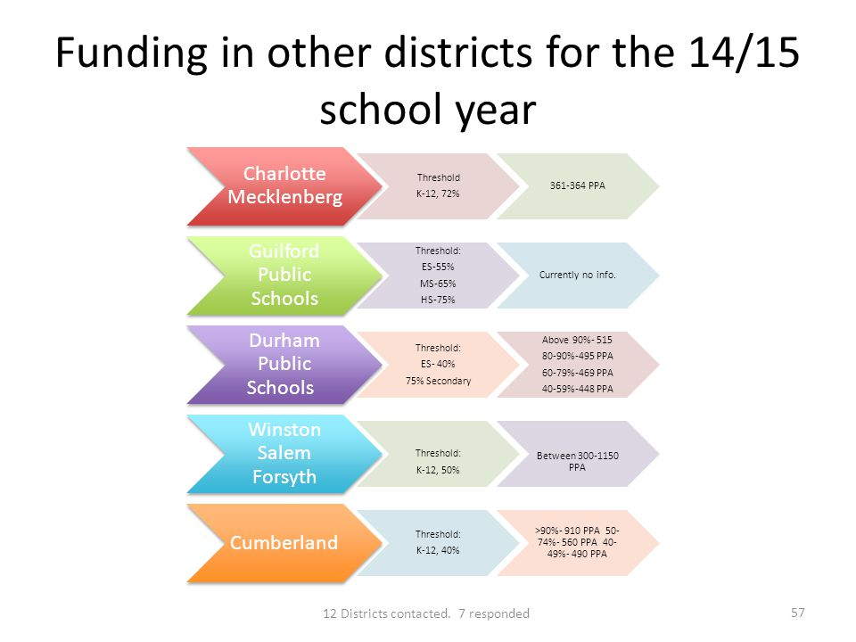 Funding in other districts for the 14/15 school year Charlotte Mecklenberg Threshold K-12, 72% 361-364 PPA Guilford Public Schools Threshold: ES-55% MS-65% HS-75% Currently no info.