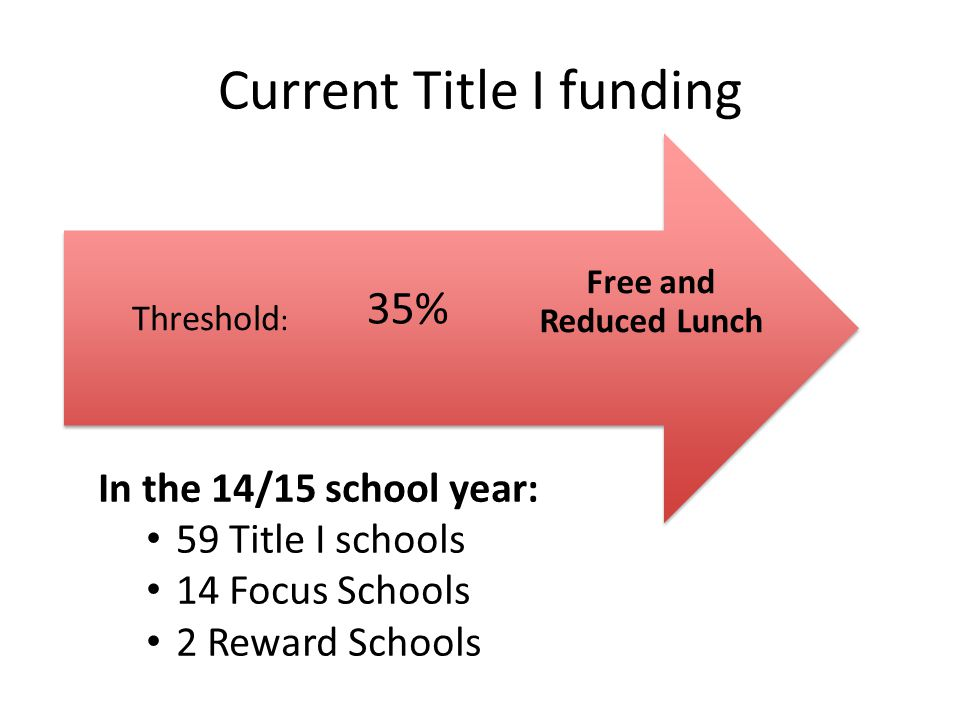 Current Title I funding In the 14/15 school year: 59 Title I schools 14 Focus Schools 2 Reward Schools Free and Reduced Lunch 35% Threshold :