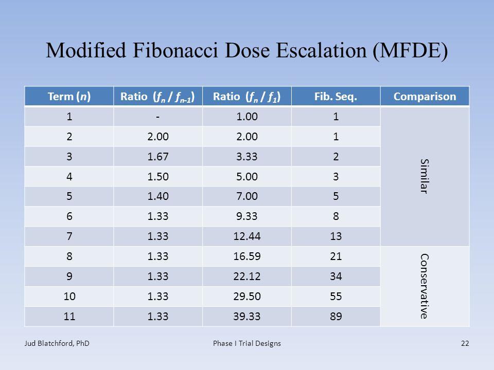 Modified Fibonacci Dose Escalation (MFDE) Term (n)Ratio (f n / f n-1 )Ratio (f n / f 1 )Fib. Seq.Comparison 1-1.001 Similar 22.00 1 31.673.332 41.505.
