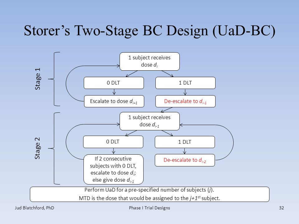 Storer's Two-Stage BC Design (UaD-BC) 1 subject receives dose d i Jud Blatchford, PhDPhase I Trial Designs32 0 DLT 1 DLT Escalate to dose d i+1 Perform UaD for a pre-specified number of subjects (j).