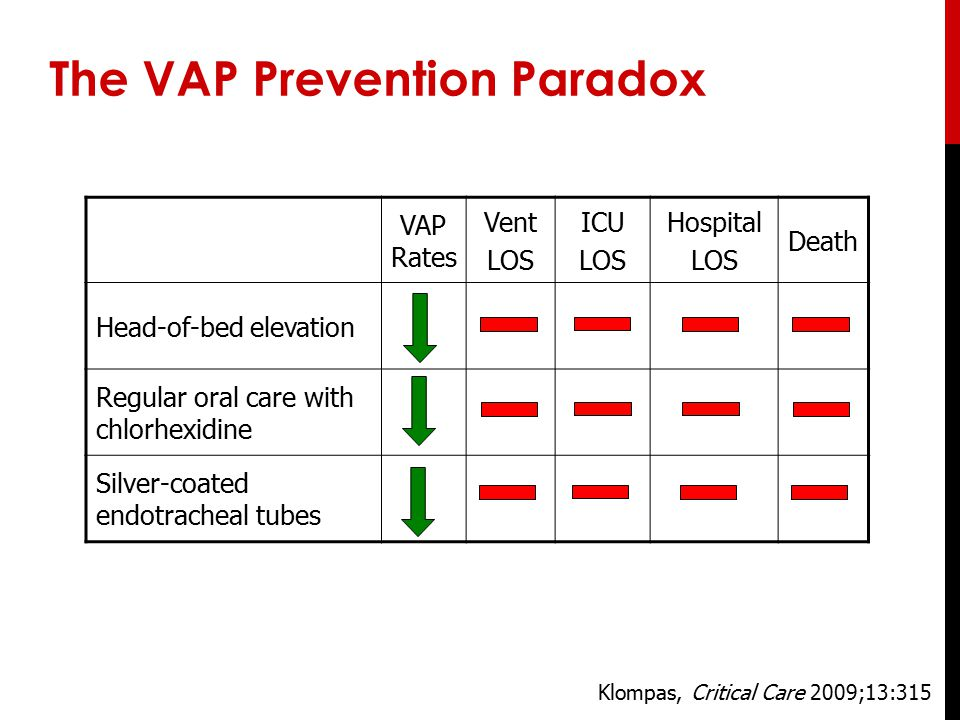 The VAP Prevention Paradox VAP Rates Vent LOS ICU LOS Hospital LOS Death Head-of-bed elevation Regular oral care with chlorhexidine Silver-coated endo