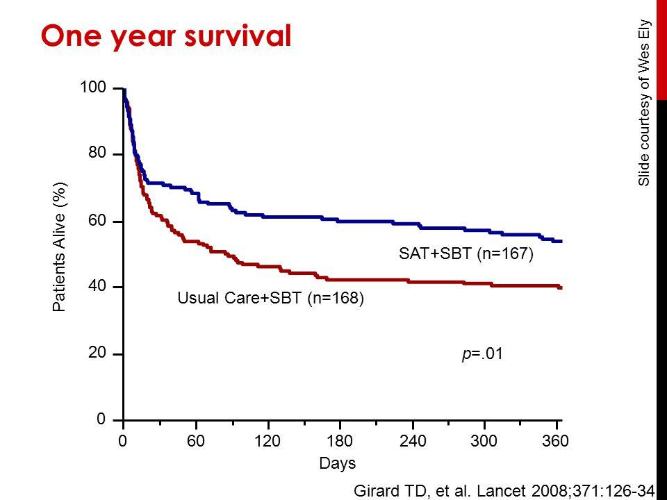 Patients Alive (%) 0 0 20 40 60 80 100 60120180240300360 Days Usual Care+SBT (n=168) SAT+SBT (n=167) p=.01 Girard TD, et al.