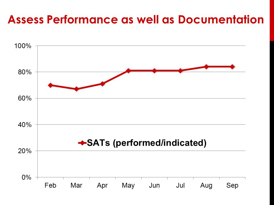 Assess Performance as well as Documentation