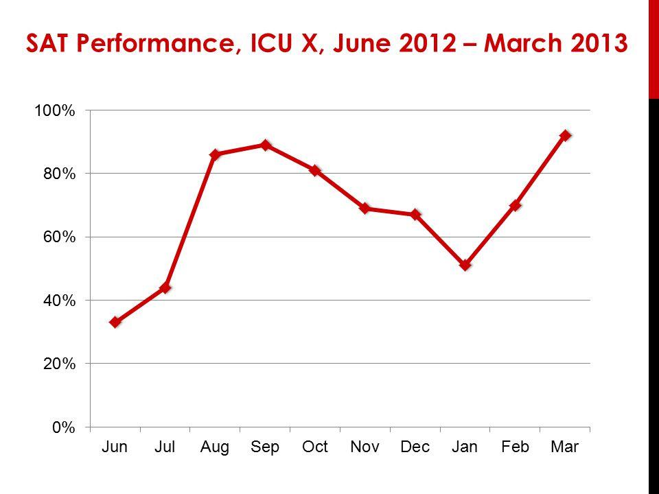 SAT Performance, ICU X, June 2012 – March 2013