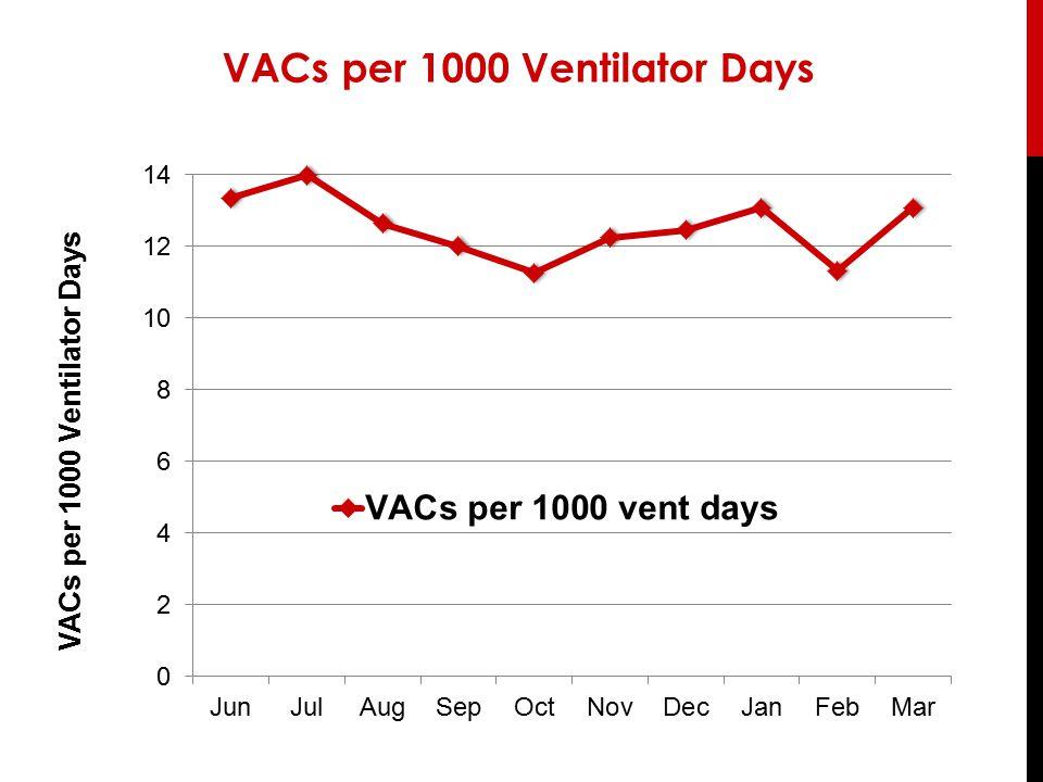 VACs per 1000 Ventilator Days