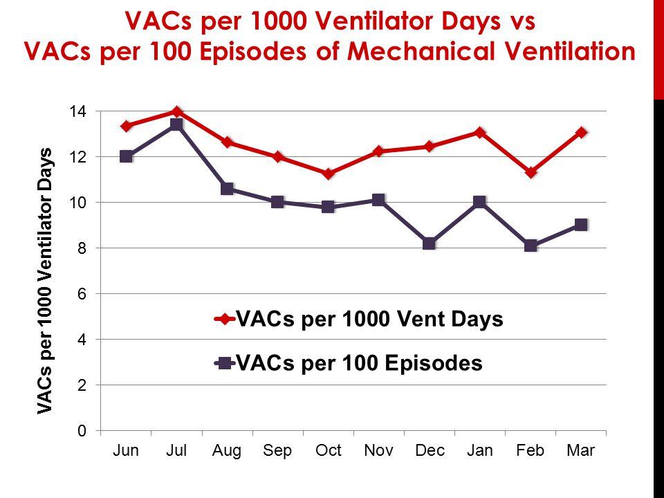 VACs per 1000 Ventilator Days vs VACs per 100 Episodes of Mechanical Ventilation