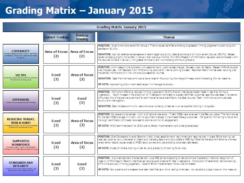 Grading Matrix – January 2015