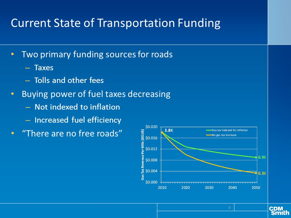 Current State of Transportation Funding Two primary funding sources for roads – Taxes – Tolls and other fees Buying power of fuel taxes decreasing – N