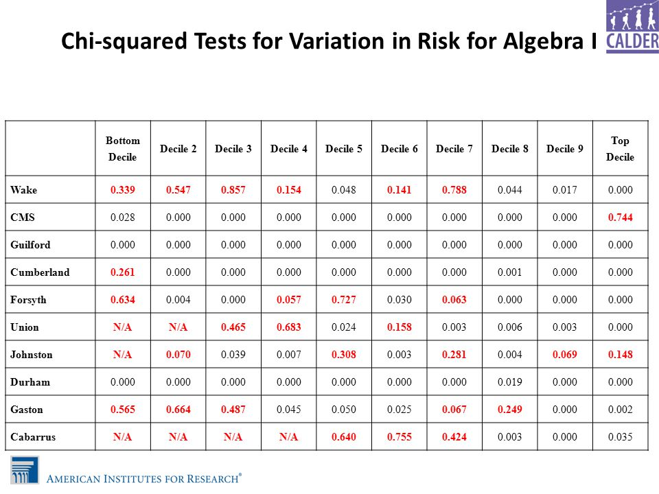 Chi-squared Tests for Variation in Risk for Algebra I Bottom Decile Decile 2Decile 3Decile 4Decile 5Decile 6Decile 7Decile 8Decile 9 Top Decile Wake0.3390.5470.8570.1540.0480.1410.7880.0440.0170.000 CMS0.0280.000 0.744 Guilford0.000 Cumberland0.2610.000 0.0010.000 Forsyth0.6340.0040.0000.0570.7270.0300.0630.000 UnionN/A 0.4650.6830.0240.1580.0030.0060.0030.000 JohnstonN/A0.0700.0390.0070.3080.0030.2810.0040.0690.148 Durham0.000 0.0190.000 Gaston0.5650.6640.4870.0450.0500.0250.0670.2490.0000.002 CabarrusN/A 0.6400.7550.4240.0030.0000.035