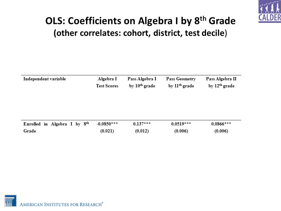 OLS: Coefficients on Algebra I by 8 th Grade (other correlates: cohort, district, test decile) Independent variable Algebra I Test Scores Pass Algebra I by 10 th grade Pass Geometry by 11 th grade Pass Algebra II by 12 th grade Enrolled in Algebra I by 8 th Grade -0.0850*** (0.021) 0.137*** (0.012) 0.0519*** (0.006) 0.0866*** (0.006)
