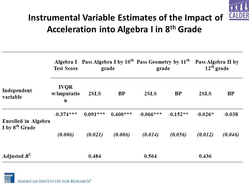 Instrumental Variable Estimates of the Impact of Acceleration into Algebra I in 8 th Grade Algebra I Test Score Pass Algebra I by 10 th grade Pass Geometry by 11 th grade Pass Algebra II by 12 th grade Independent variable IVQR w/imputatio n 2SLSBP2SLSBP2SLSBP Enrolled in Algebra I by 8 th Grade -0.374***0.091***0.400***-0.066***-0.152**-0.026*-0.038 (0.006)(0.021)(0.086)(0.014)(0.056)(0.012)(0.046) Adjusted R 2 0.484 0.564 0.436