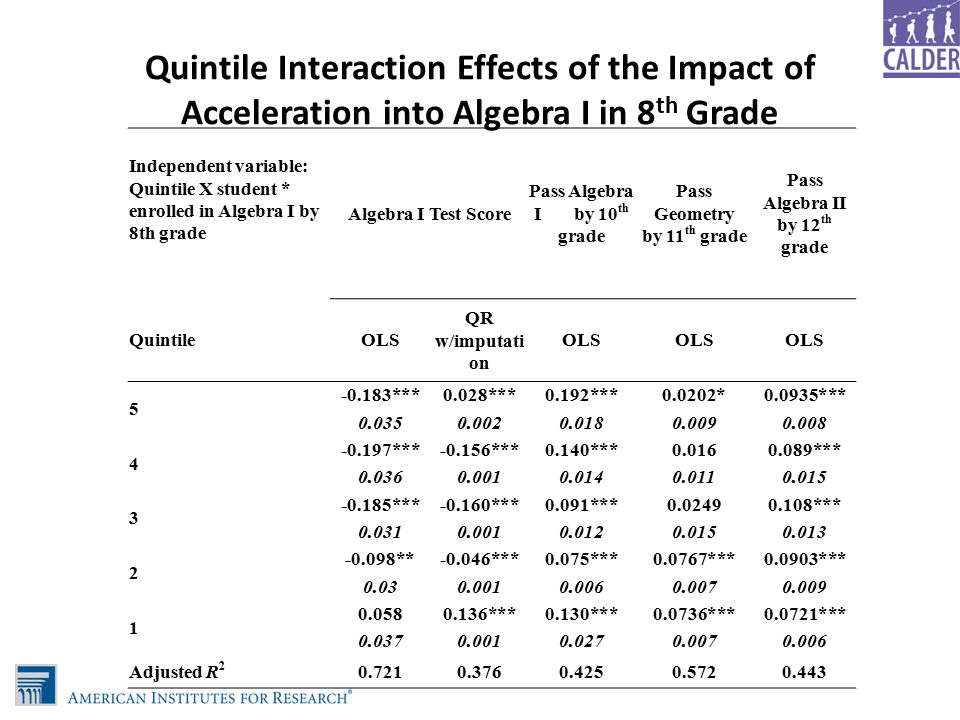 Quintile Interaction Effects of the Impact of Acceleration into Algebra I in 8 th Grade Independent variable: Quintile X student * enrolled in Algebra I by 8th grade Algebra I Test Score Pass Algebra I by 10 th grade Pass Geometry by 11 th grade Pass Algebra II by 12 th grade QuintileOLS QR w/imputati on OLS 5 -0.183***0.028***0.192***0.0202*0.0935*** 0.0350.0020.0180.0090.008 4 -0.197***-0.156***0.140***0.0160.089*** 0.0360.0010.0140.0110.015 3 -0.185***-0.160***0.091***0.02490.108*** 0.0310.0010.0120.0150.013 2 -0.098**-0.046***0.075***0.0767***0.0903*** 0.030.0010.0060.0070.009 1 0.0580.136***0.130***0.0736***0.0721*** 0.0370.0010.0270.0070.006 Adjusted R 2 0.7210.3760.4250.5720.443