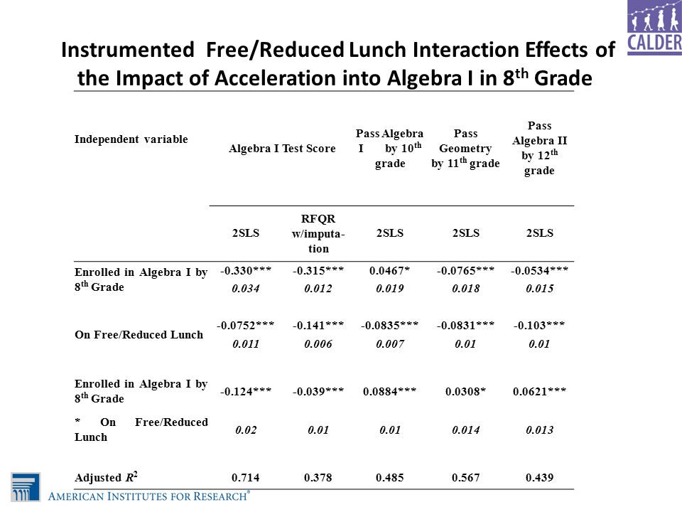 Instrumented Free/Reduced Lunch Interaction Effects of the Impact of Acceleration into Algebra I in 8 th Grade Independent variable Algebra I Test Score Pass Algebra I by 10 th grade Pass Geometry by 11 th grade Pass Algebra II by 12 th grade 2SLS RFQR w/imputa- tion 2SLS Enrolled in Algebra I by 8 th Grade -0.330***-0.315***0.0467*-0.0765***-0.0534*** 0.0340.0120.0190.0180.015 On Free/Reduced Lunch -0.0752***-0.141***-0.0835***-0.0831***-0.103*** 0.0110.0060.0070.01 Enrolled in Algebra I by 8 th Grade -0.124***-0.039***0.0884***0.0308*0.0621*** * On Free/Reduced Lunch 0.020.01 0.0140.013 Adjusted R 2 0.7140.3780.4850.5670.439