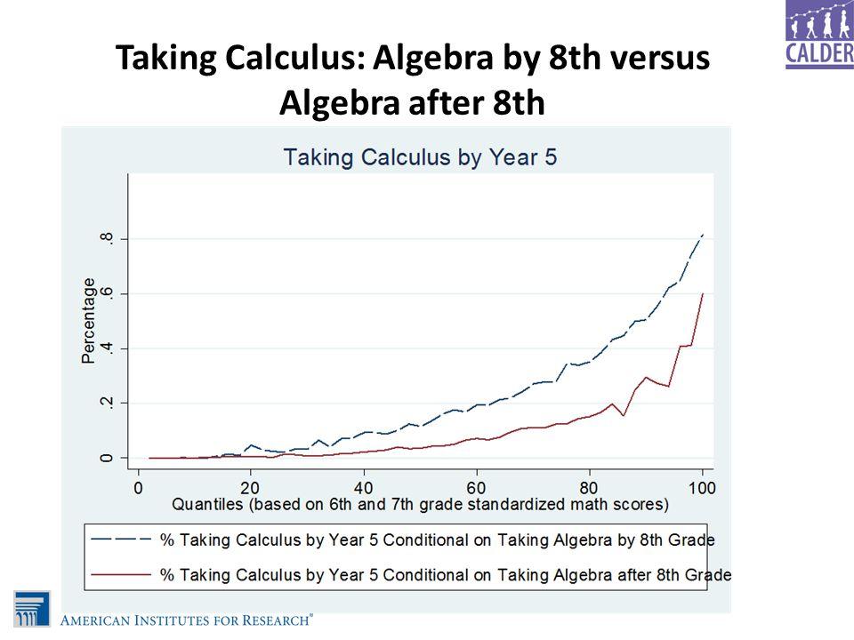 Taking Calculus: Algebra by 8th versus Algebra after 8th