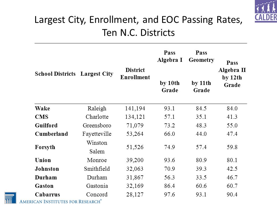 Largest City, Enrollment, and EOC Passing Rates, Ten N.C.