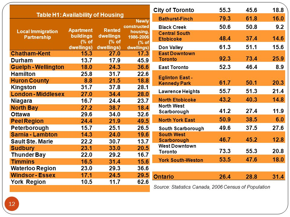 Table H1: Availability of Housing Local Immigration Partnership Apartment buildings (% of dwellings) Rented dwellings (% of dwellings) Newly constructed housing, 1986-2006 (% of dwellings) Chatham-Kent15.327.017.3 Durham13.717.945.9 Guelph - Wellington18.024.336.6 Hamilton25.831.722.6 Huron County8.821.518.8 Kingston31.737.828.1 London - Middlesex27.034.428.0 Niagara16.724.423.7 North Bay27.238.718.4 Ottawa29.634.032.6 Peel Region24.421.949.5 Peterborough15.725.126.5 Sarnia - Lambton14.324.019.6 Sault Ste.