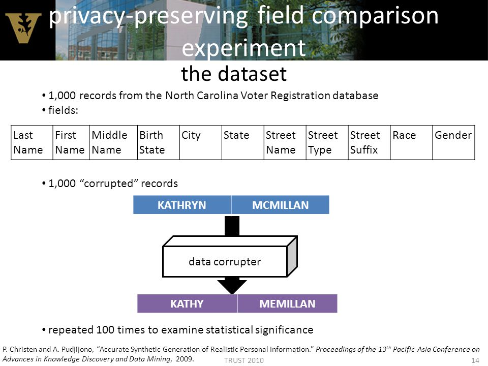 privacy-preserving field comparison experiment the dataset 1,000 records from the North Carolina Voter Registration database fields: 1,000 corrupted records repeated 100 times to examine statistical significance P.