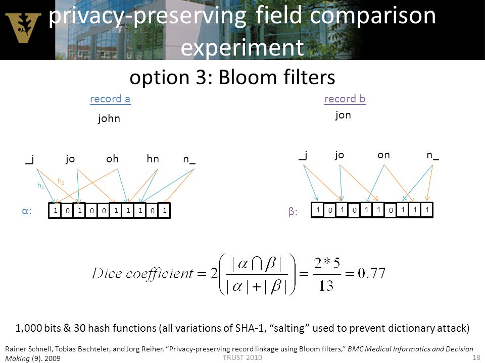 privacy-preserving field comparison experiment option 3: Bloom filters record arecord b john jon _jjoohhnn_ _jjoonn_ 0000000000 000000000011 h1h1 h2h2 1111 1111111 α:α: β:β: 1,000 bits & 30 hash functions (all variations of SHA-1, salting used to prevent dictionary attack) 18 Rainer Schnell, Tobias Bachteler, and Jorg Reiher.