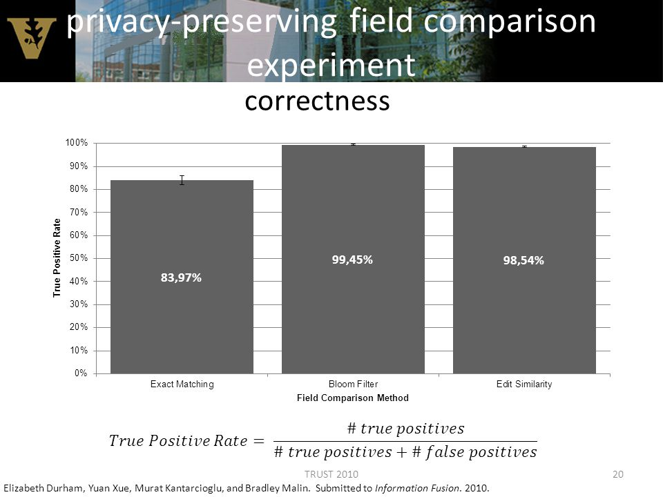 privacy-preserving field comparison experiment correctness Elizabeth Durham, Yuan Xue, Murat Kantarcioglu, and Bradley Malin.