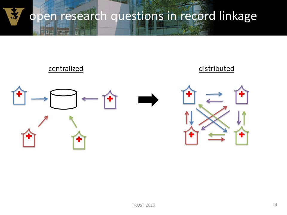 centralized distributed 24 open research questions in record linkage TRUST 2010