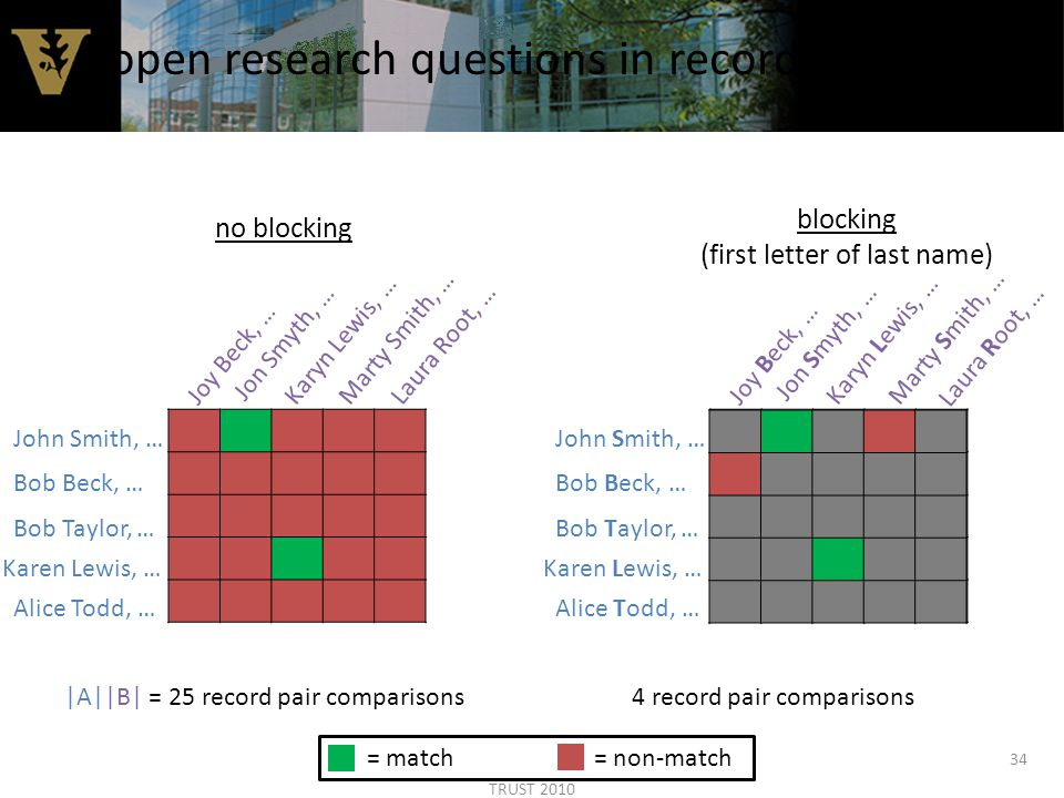 34 open research questions in record linkage John Smith, … Bob Beck, … Bob Taylor, … Karen Lewis, … Alice Todd, … Jon Smyth, … Joy Beck, …Marty Smith, …Karyn Lewis, …Laura Root, … |A||B| = 25 record pair comparisons John Smith, … Bob Beck, … Bob Taylor, … Karen Lewis, … Alice Todd, … Jon Smyth, … Joy Beck, …Karyn Lewis, … Laura Root, … Marty Smith, … 4 record pair comparisons no blocking blocking (first letter of last name) = match = non-match TRUST 2010