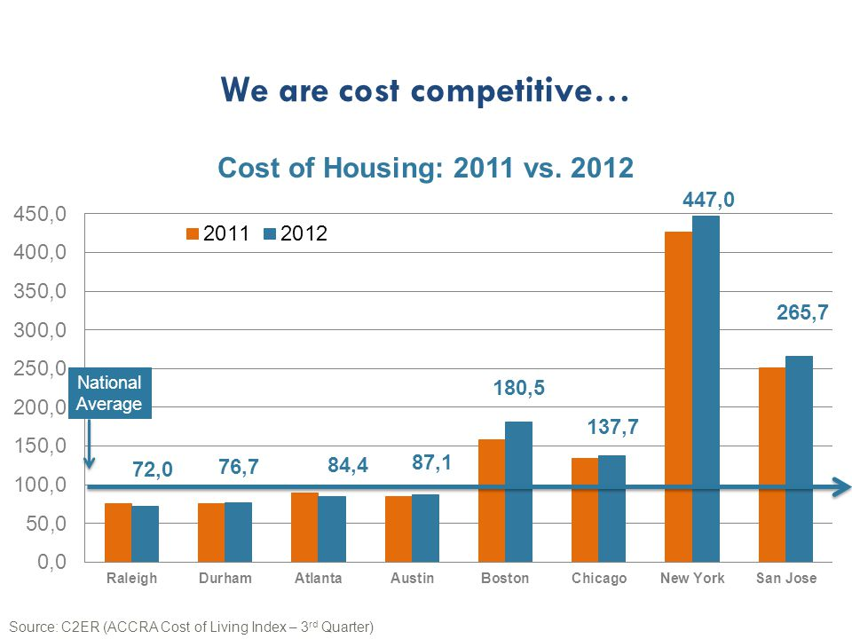 Cost of Housing: 2011 vs.