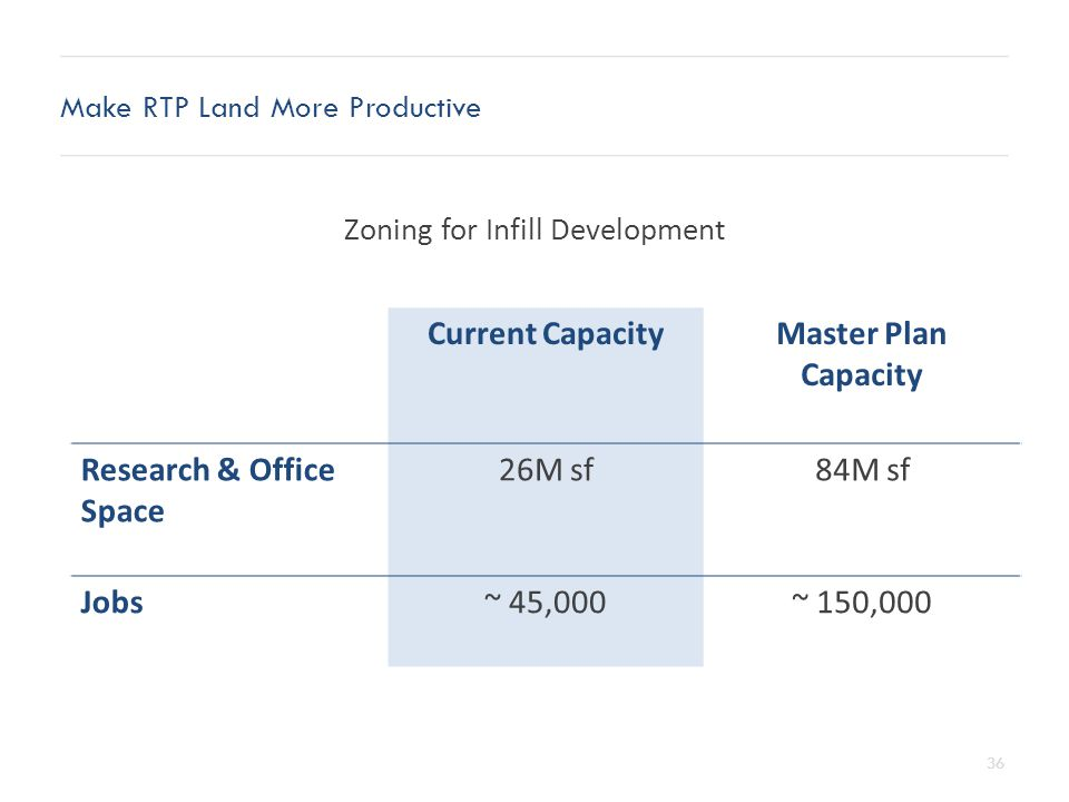 36 Make RTP Land More Productive Current CapacityMaster Plan Capacity Research & Office Space 26M sf84M sf Jobs~ 45,000~ 150,000 Zoning for Infill Development