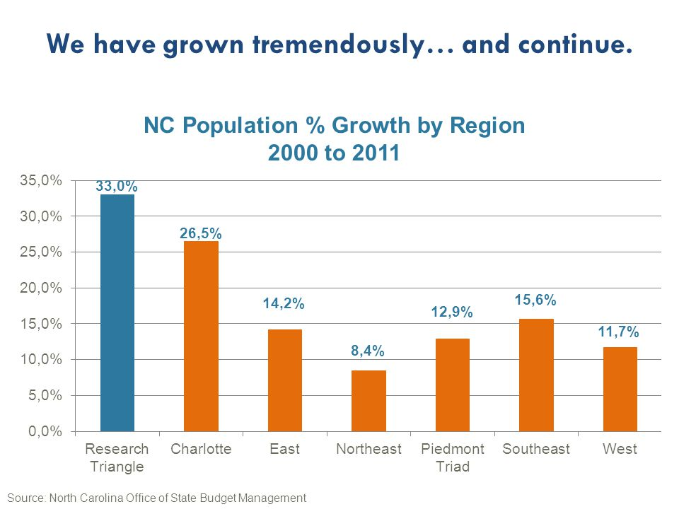 NC Population % Growth by Region 2000 to 2011 Source: North Carolina Office of State Budget Management We have grown tremendously… and continue.