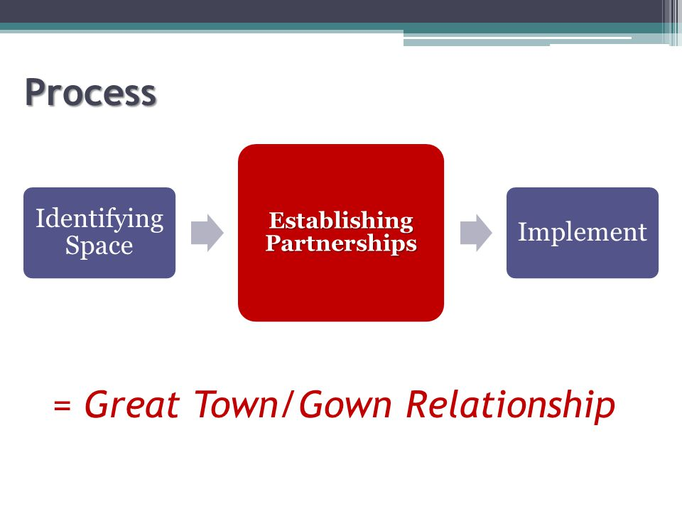Process Identifying Space Establishing Partnerships Implement = Great Town/Gown Relationship