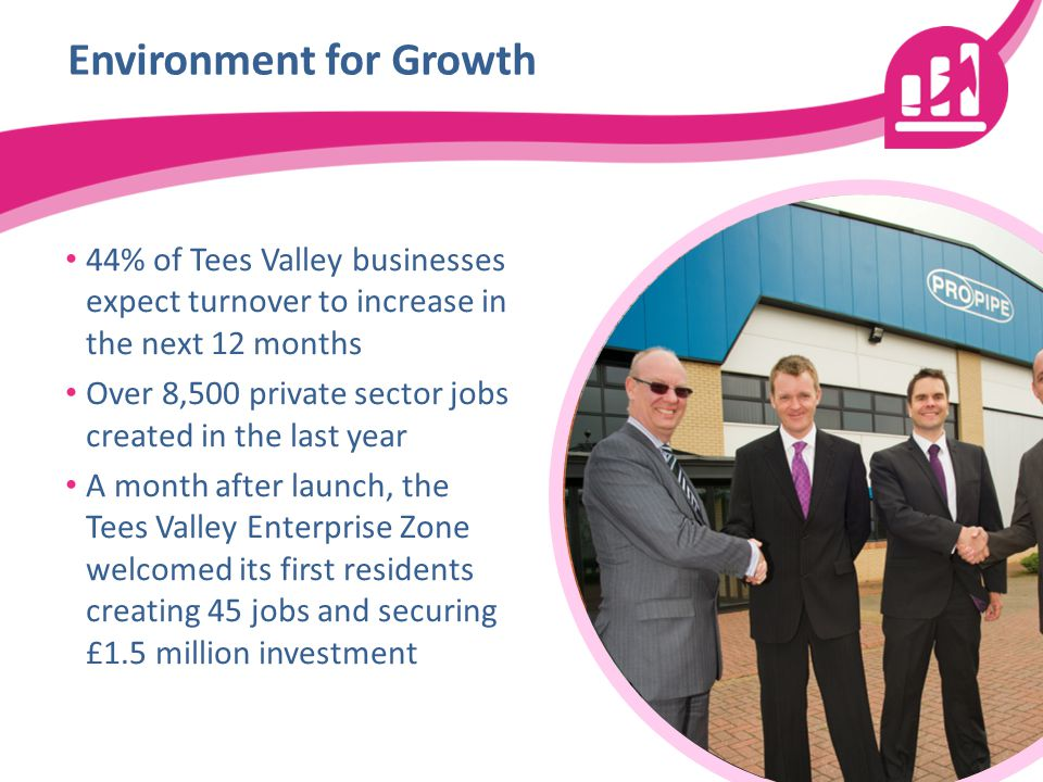 Environment for Growth 44% of Tees Valley businesses expect turnover to increase in the next 12 months Over 8,500 private sector jobs created in the last year A month after launch, the Tees Valley Enterprise Zone welcomed its first residents creating 45 jobs and securing £1.5 million investment