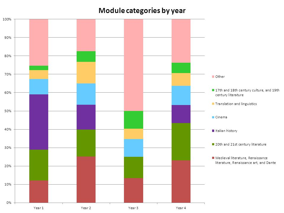 Module categories by year