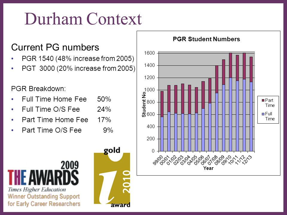 ∂ Durham Context Current PG numbers PGR 1540 (48% increase from 2005) PGT 3000 (20% increase from 2005) PGR Breakdown: Full Time Home Fee 50% Full Tim