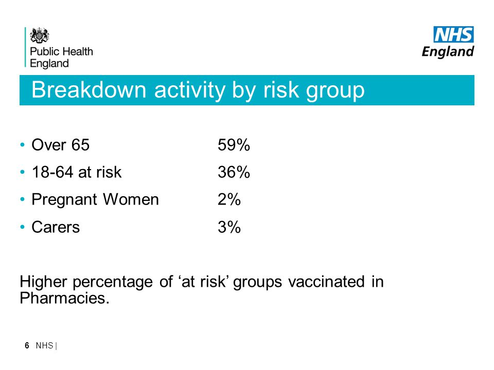 Breakdown activity by risk group Over 6559% 18-64 at risk36% Pregnant Women2% Carers3% Higher percentage of 'at risk' groups vaccinated in Pharmacies.