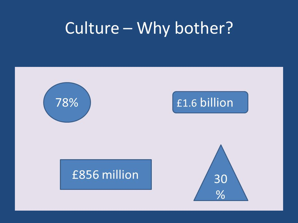 Culture – Why bother 78% £1.6 billion 30 % £856 million