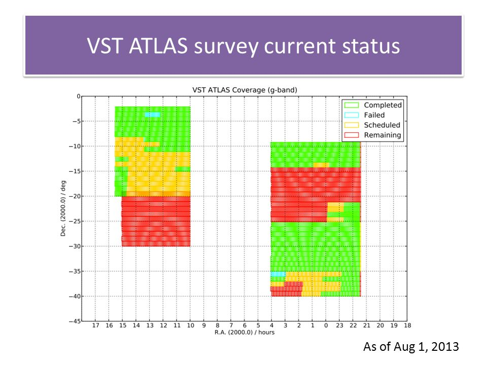 VST ATLAS survey current status As of Aug 1, 2013