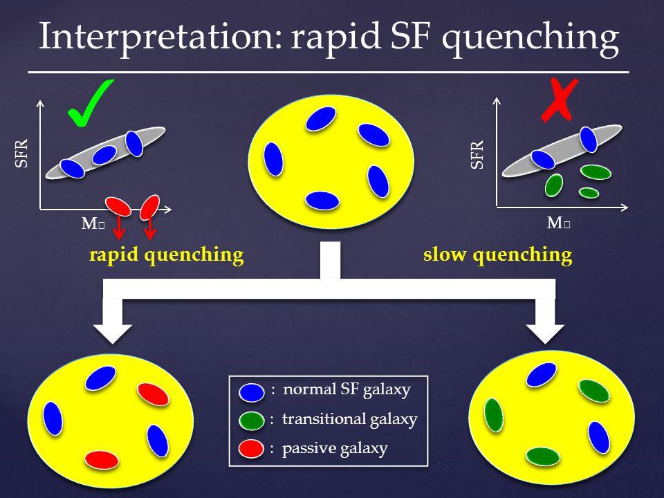 Interpretation: rapid SF quenching rapid quenching slow quenching M★M★ SFR M★M★ : normal SF galaxy : transitional galaxy : passive galaxy ✗ ✓