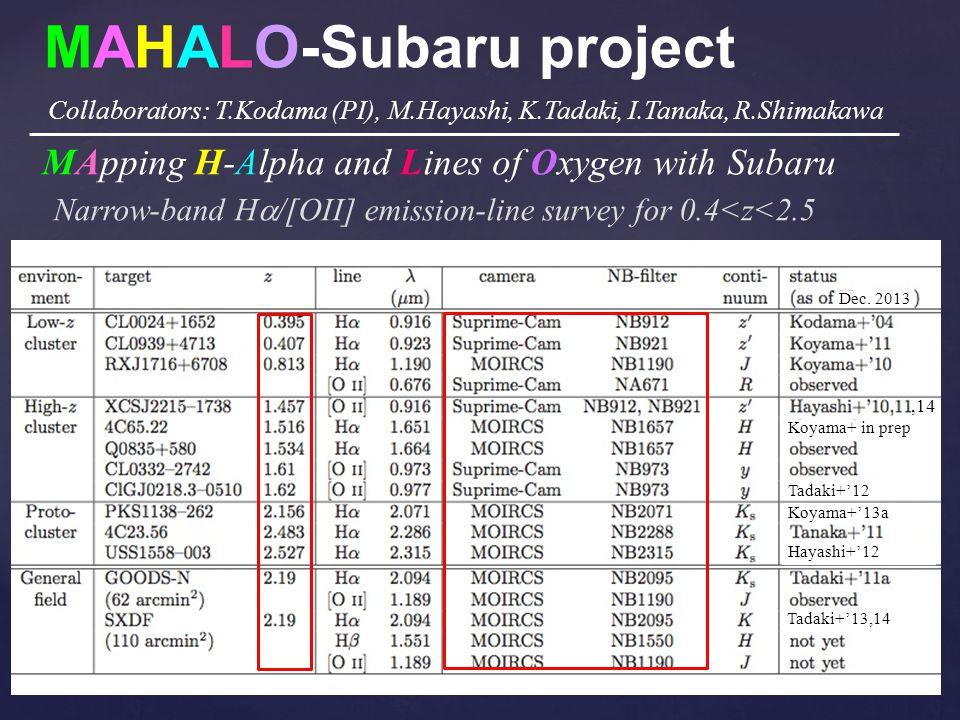 MAHALO-Subaru project Narrow-band H  /[OII] emission-line survey for 0.4<z<2.5 MApping H-Alpha and Lines of Oxygen with Subaru Collaborators: T.Kodama (PI), M.Hayashi, K.Tadaki, I.Tanaka, R.Shimakawa Tadaki+'12 Koyama+'13a Hayashi+'12 Tadaki+'13,14,14 Koyama+ in prep Dec.