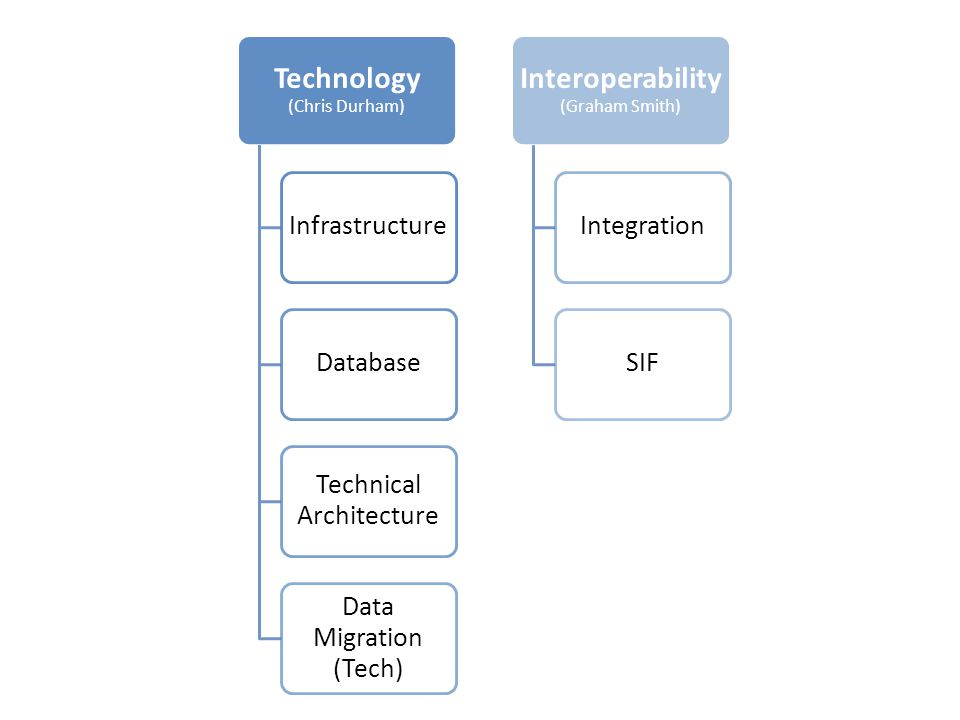 Technology (Chris Durham) InfrastructureDatabase Technical Architecture Data Migration (Tech) Interoperability (Graham Smith) IntegrationSIF