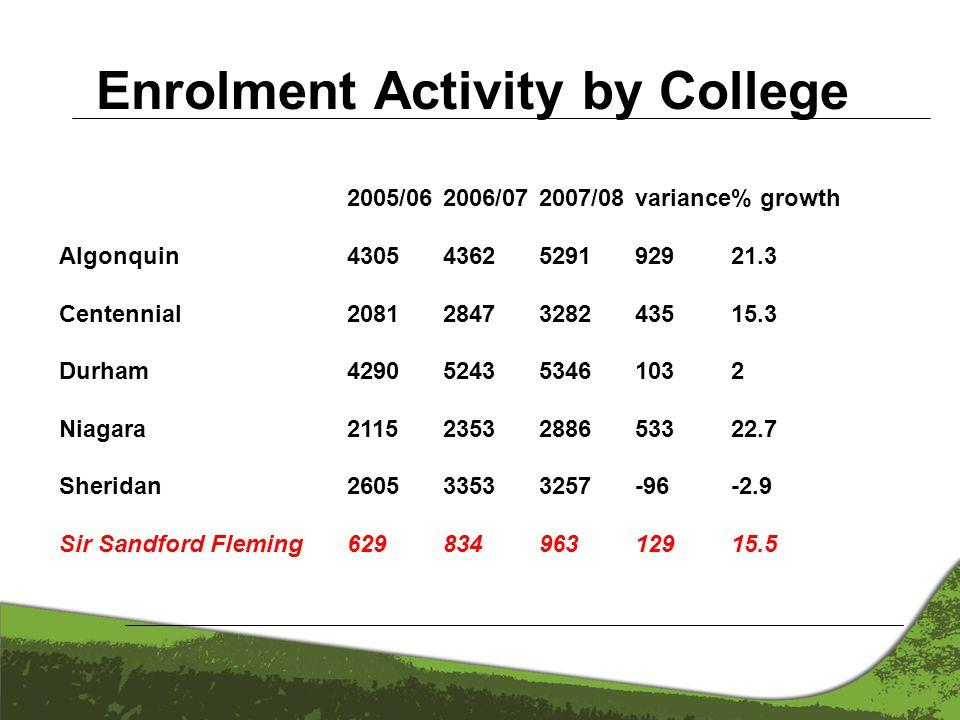 2005/062006/072007/08variance% growth Algonquin 4305 4362 5291 929 21.3 Centennial2081 2847 3282 435 15.3 Durham 4290 5243 5346 103 2 Niagara 2115 235