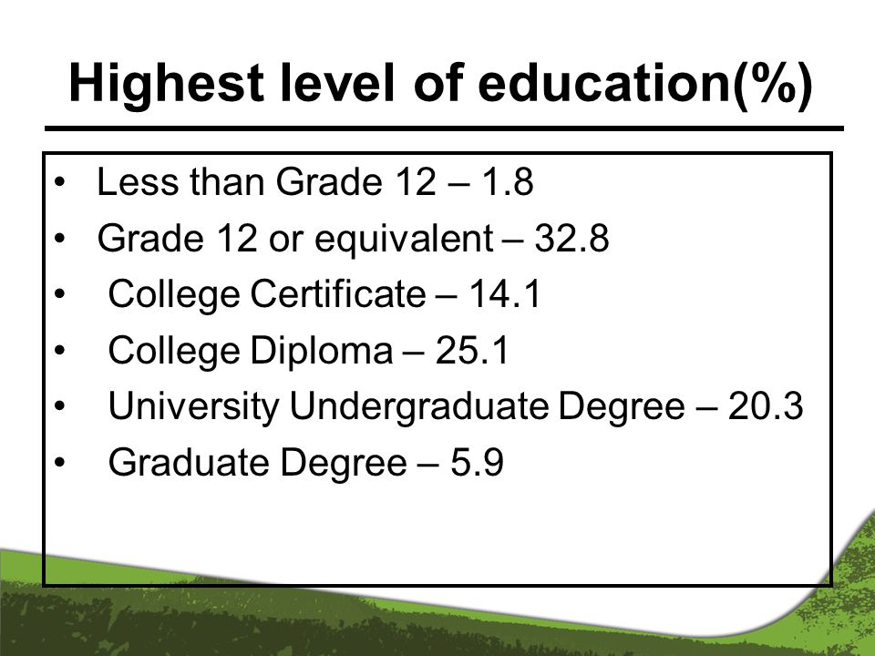Highest level of education(%) Less than Grade 12 – 1.8 Grade 12 or equivalent – 32.8 College Certificate – 14.1 College Diploma – 25.1 University Undergraduate Degree – 20.3 Graduate Degree – 5.9