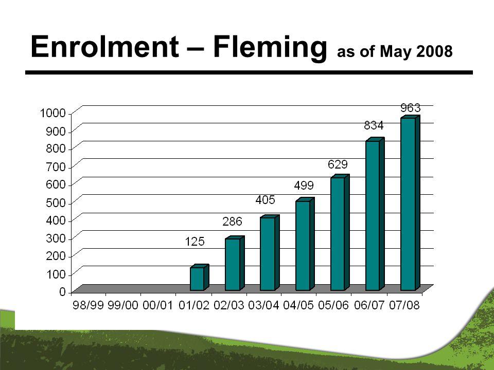 Enrolment – Fleming as of May 2008