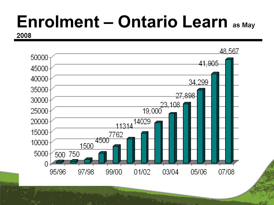 Enrolment – Ontario Learn as May 2008