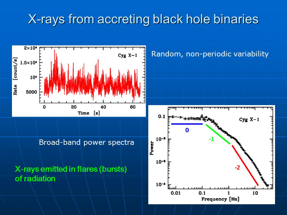 X-rays from accreting black holes binaries Energy spectra with two components: Thermal, 1 keV, emission from an accretion disk Hard power law spectrum (with cutoff at 100 keV) – Comptonization of disk photons in a hot plasma