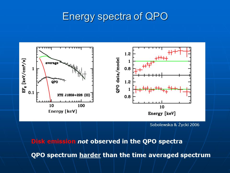 Observed energy spectra of QPO When time averaged spectra are soft, the QPO spectra are harder than time averaged spectra Sobolewska & Życki 2006