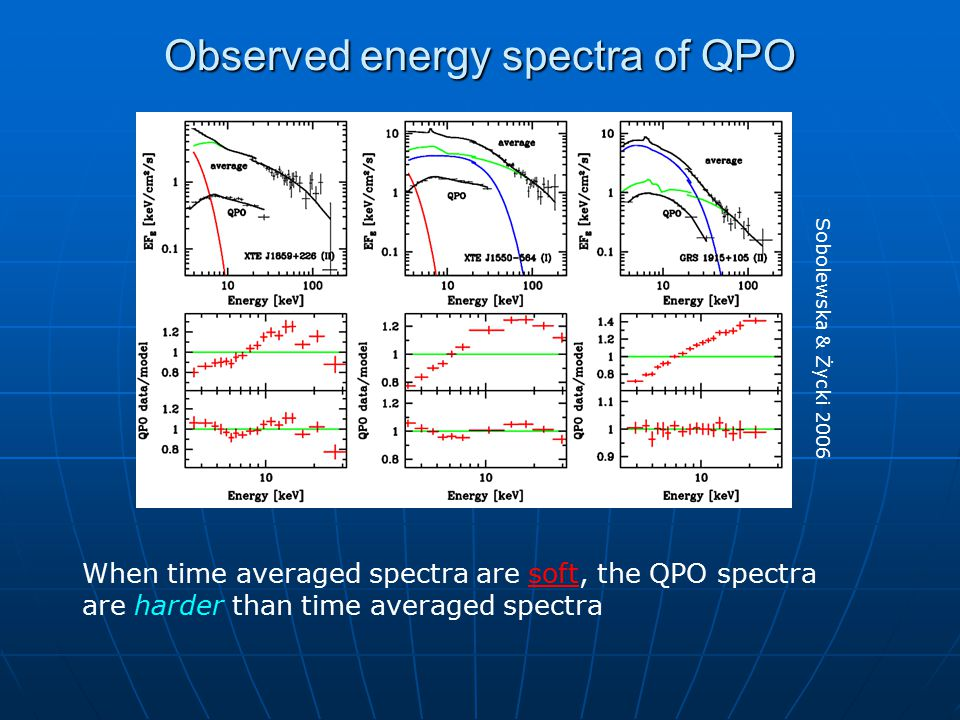 Observed energy spectra of QPO Hard spectral state Intermediate state When time averaged spectra are hard, the QPO spectra are softer than time averaged spectra Sobolewska & Życki 2006
