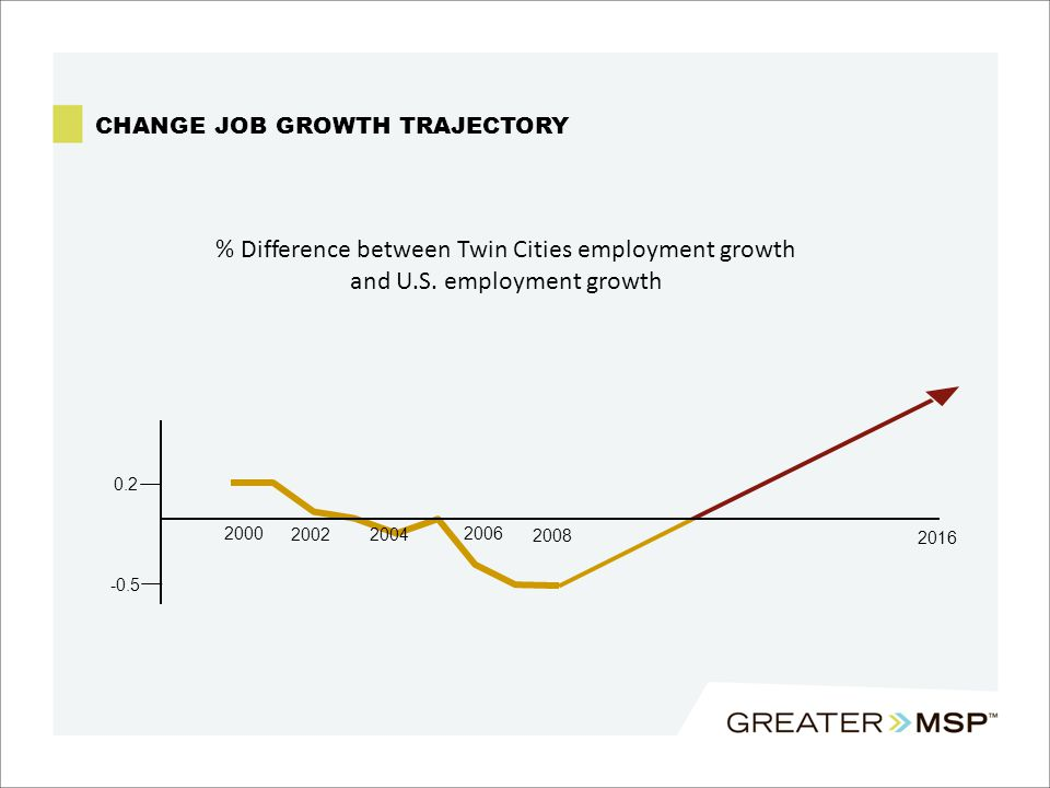 CHANGE JOB GROWTH TRAJECTORY 2000 20022004 2006 2008 2016 0.2 -0.5 % Difference between Twin Cities employment growth and U.S.
