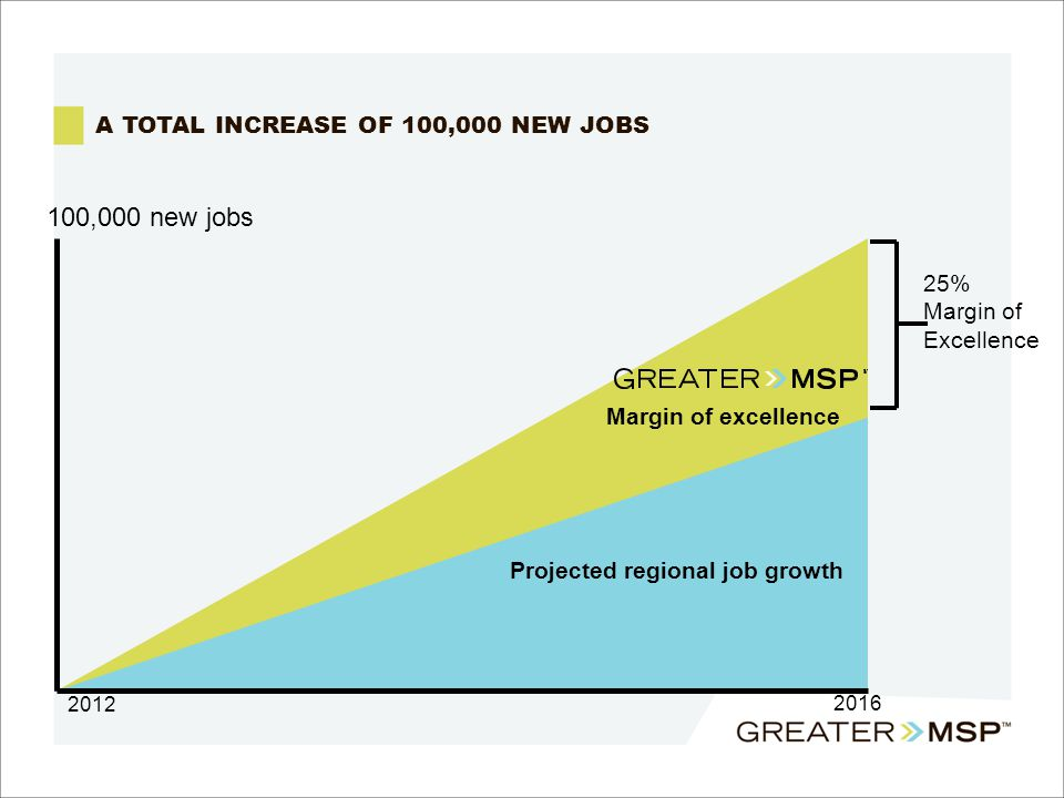 A TOTAL INCREASE OF 100,000 NEW JOBS 2012 2016 100,000 new jobs Margin of excellence Projected regional job growth 25% Margin of Excellence