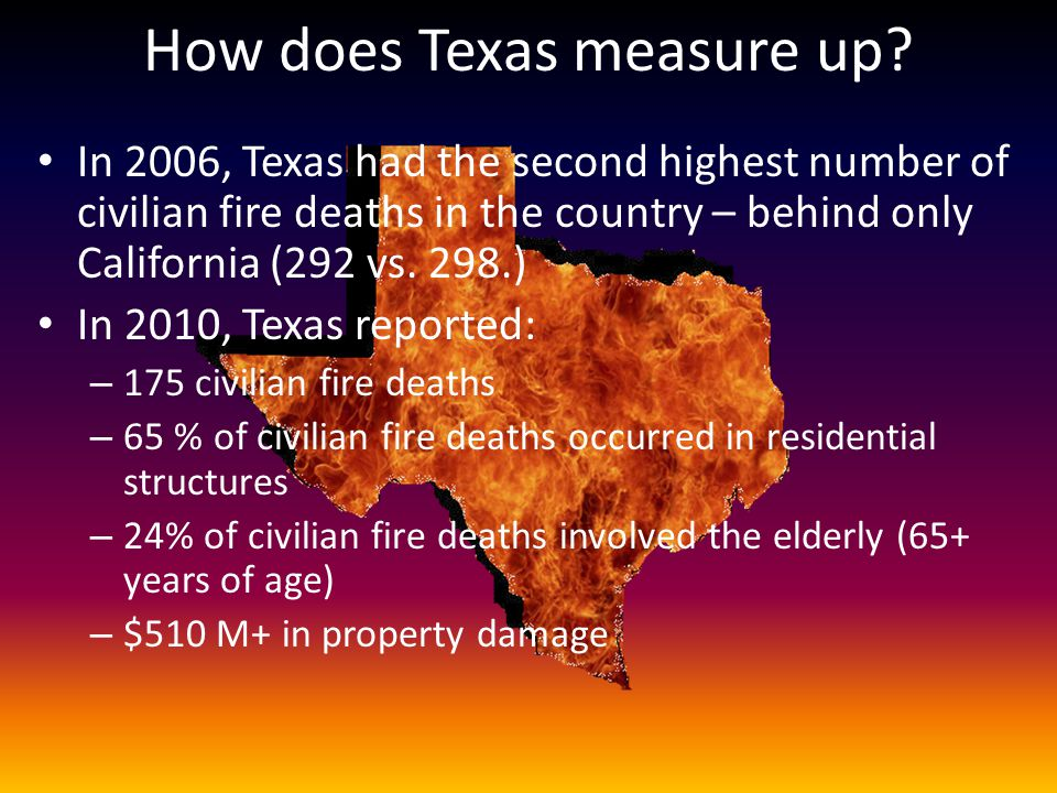 How does Texas measure up? In 2006, Texas had the second highest number of civilian fire deaths in the country – behind only California (292 vs. 298.)