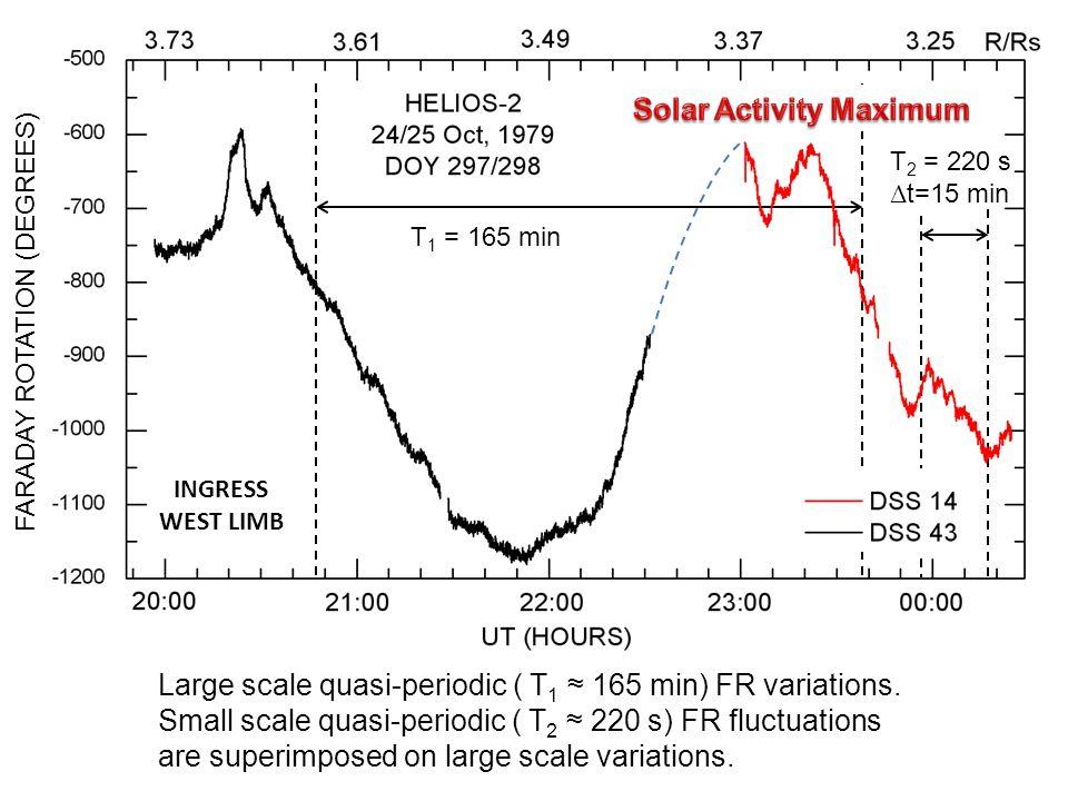 Large scale quasi-periodic ( T 1 ≈ 165 min) FR variations.